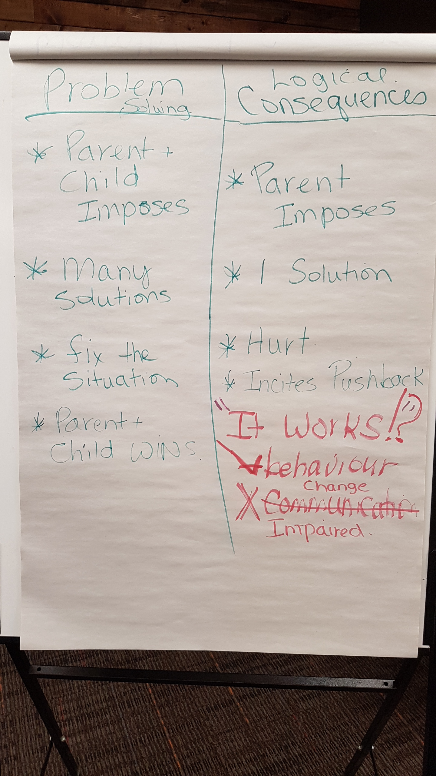 Consequences or Problem-Solving?   Judy Arnall - Parenting