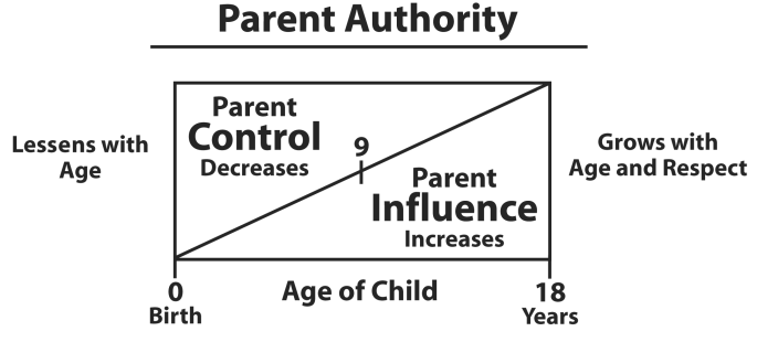 Parentalauthority